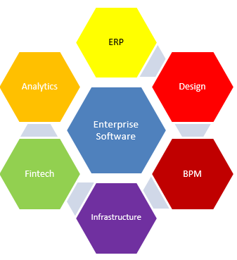 Enterprise software up for Sale in Mumbai