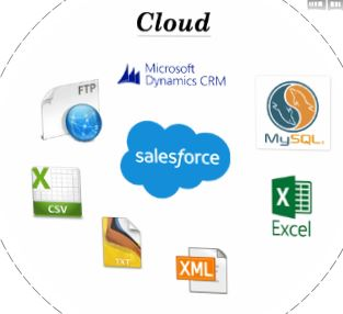 In-House Data Integration Tool for Microsoft Dynamics Gp Erp
